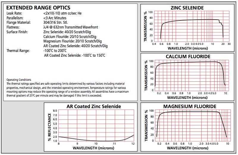 Extended range optics