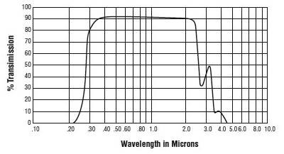 Viewport Chart                                                                                                                                                                                                                                                                                                  Viewport Chart