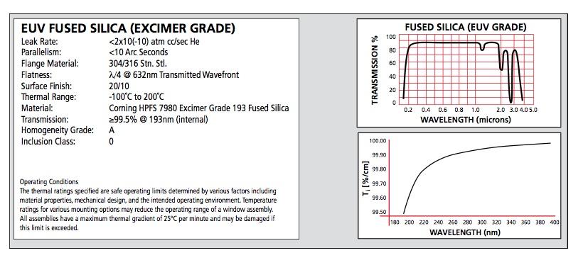 EUV Fused Silica Excimer Grade
