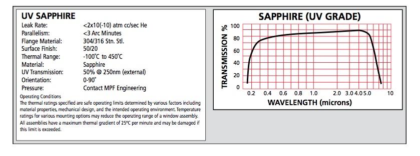 UV Sapphire chart