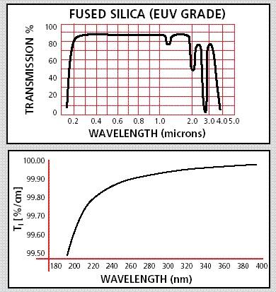 Fused Silica UV Viewport