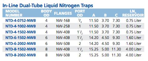 Liquid Nitrogen In-Line Double Tube Trap