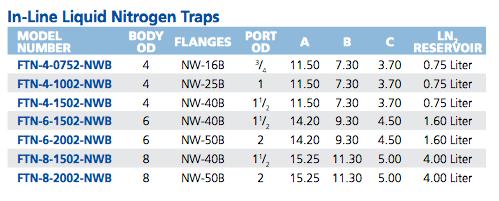Liquid Nitrogen In-Line Single Tube Trap