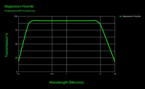 Magnesium Fluoride Viewport