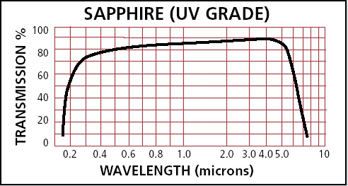 Sapphire Transmission Graph